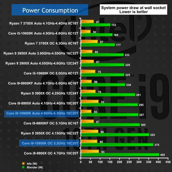 Core i9-10900K ベンチマーク - 消費電力