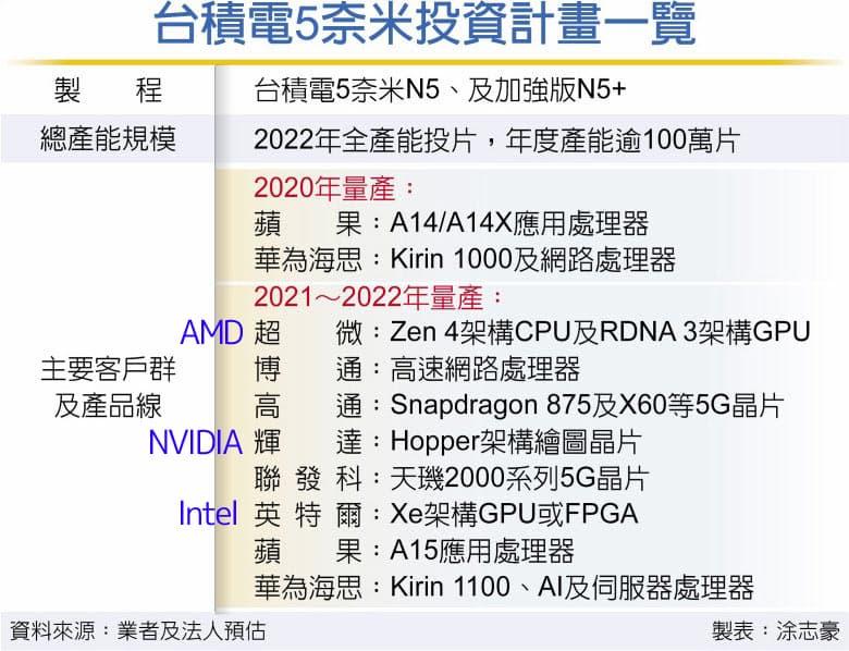 TSMC 5nmプロセスノード - 主要製品