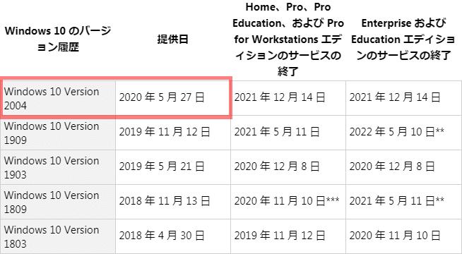 Windows10 v2004 May 2020 Update提供日