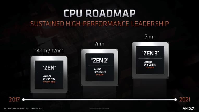 AMD CPUロードマップ