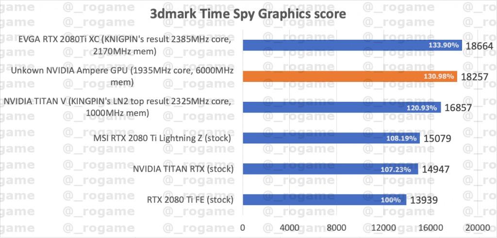 GeForce RTX 3000シリーズらしきカードのパフォーマンス