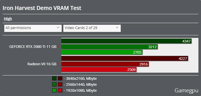 Iron Harvestベンチマーク - VRAM使用率