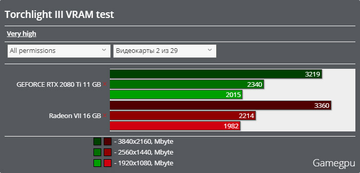 Torchlight IIIベンチマーク - VRAM使用率