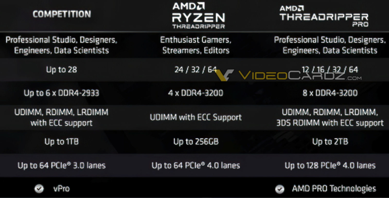 AMD Ryzen Threadripper Proシリーズ