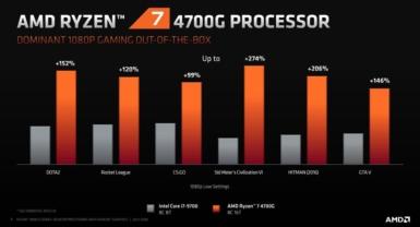 AMD Ryzen 4000Gシリーズ