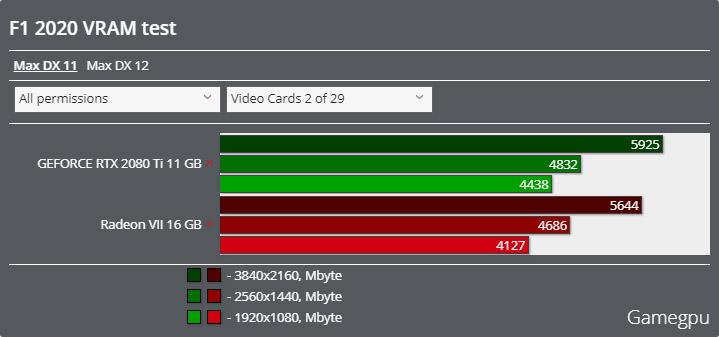 F1 2020ベンチマーク - VRAM使用率 DirectX 11