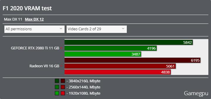 F1 2020ベンチマーク - VRAM使用率 DirectX 12