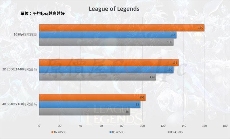 ゲームベンチマーク - League of Legends