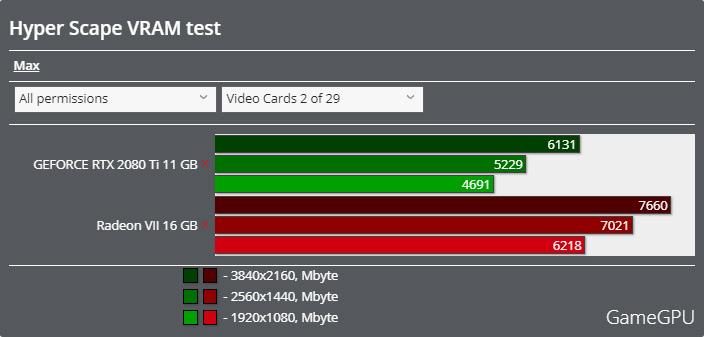 Hyper Scapeベンチマーク - VRAM使用率