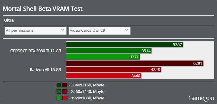 Mortal Shellオープンベータ版ベンチマーク - VRAM使用率