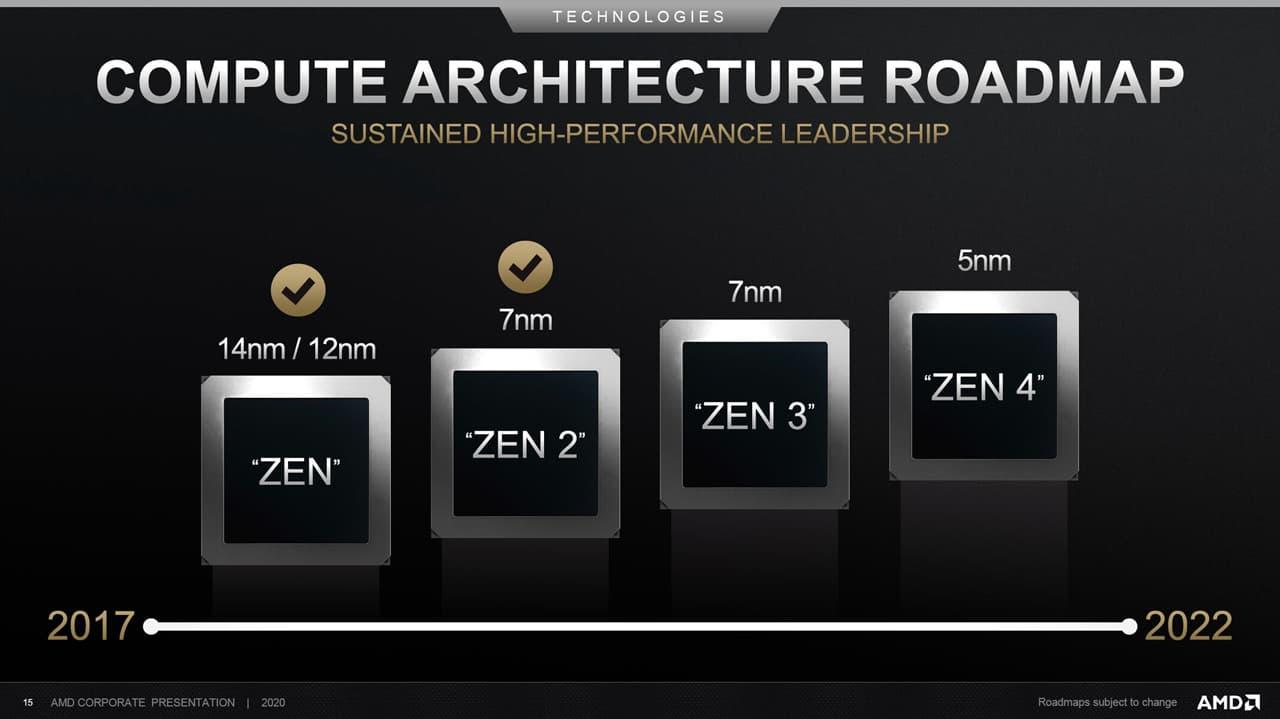 AMD ロードマップ