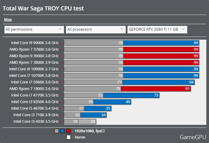 A Total War Saga: TROYベンチマーク - CPU