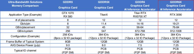 GeForce RTX 3090のVRAM
