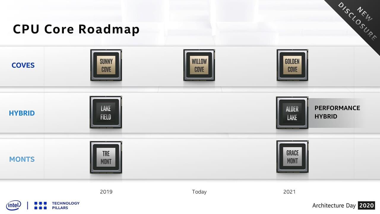 Intel CPUロードマップ