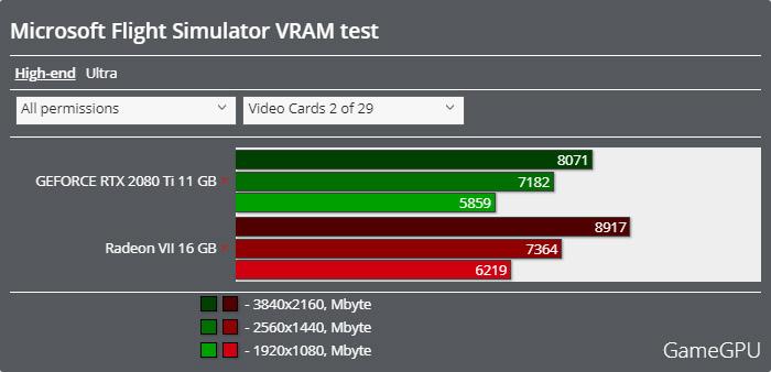 Microsoft Flight Simulatorベンチマーク - VRAM使用率 HIGH-END
