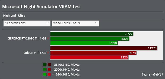Microsoft Flight Simulatorベンチマーク - VRAM使用率 ULTRA