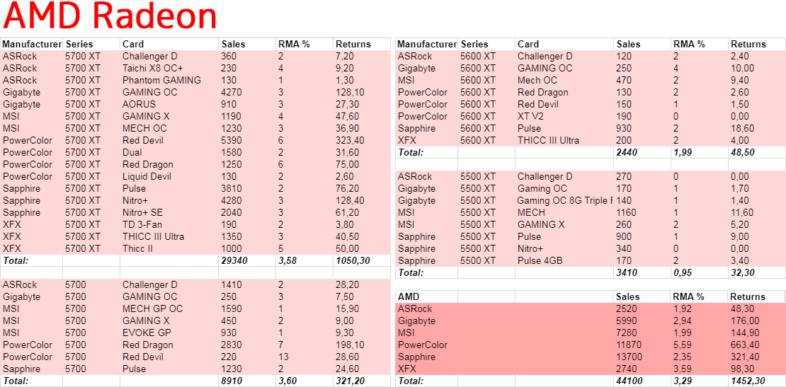 AMD Radeon 故障率