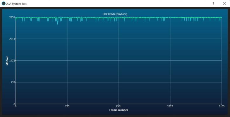 PCIe 3.0 読み込み速度 - 平均2.9GB/s