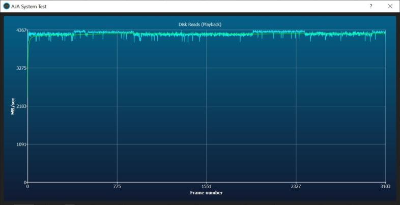 PCIe 4.0 読み込み速度 - 平均4.2GB/s