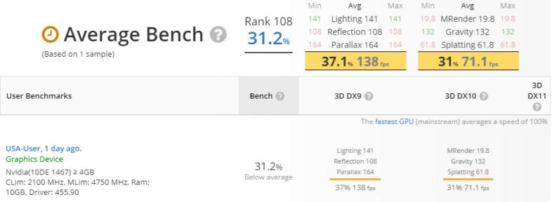 UserBenchmark - GeForce RTX 3080らしきカード