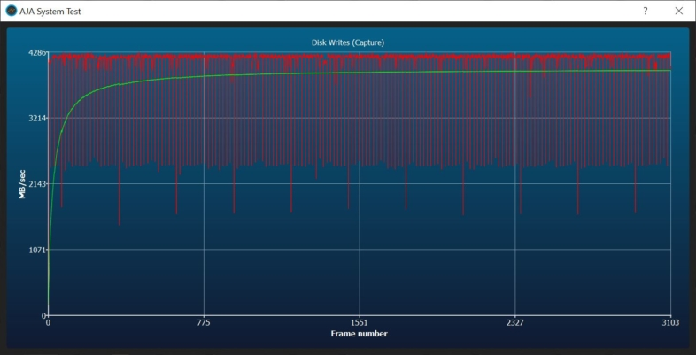 PCIe 4.0 書き込み速度 - 平均3.9GB/s