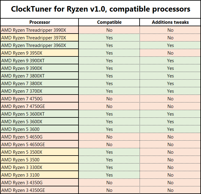 ClockTuner for Ryzen v1.0対応CPU