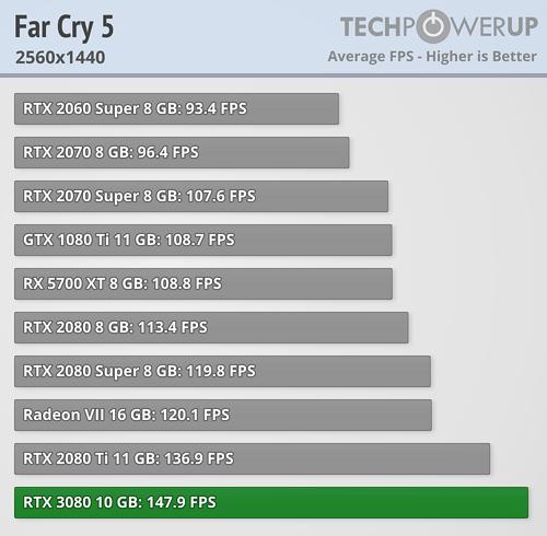 GeForce RTX 3080 - ファークライ5