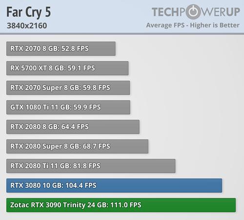 GeForce RTX 3090 - ファークライ5