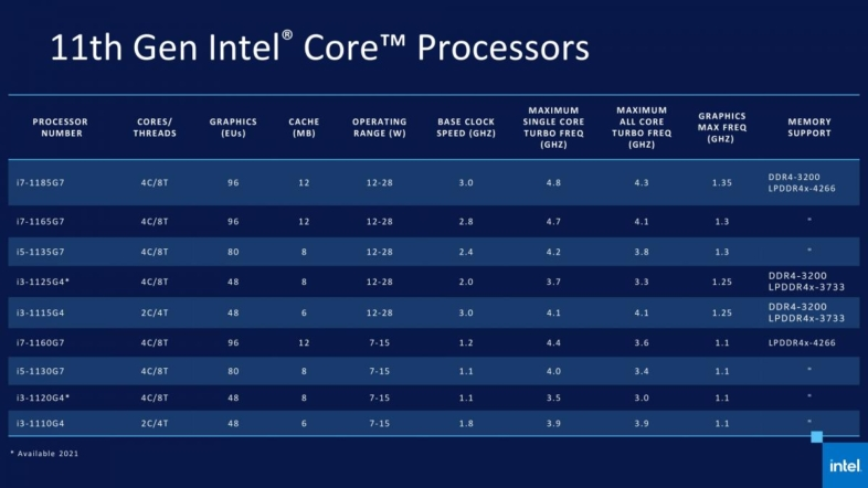 Intel 第11世代Tiger Lakeラインナップ