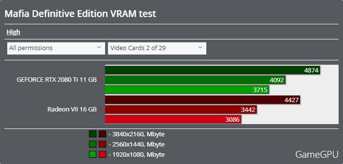 マフィア コンプリート・エディションベンチマーク - VRAM使用率