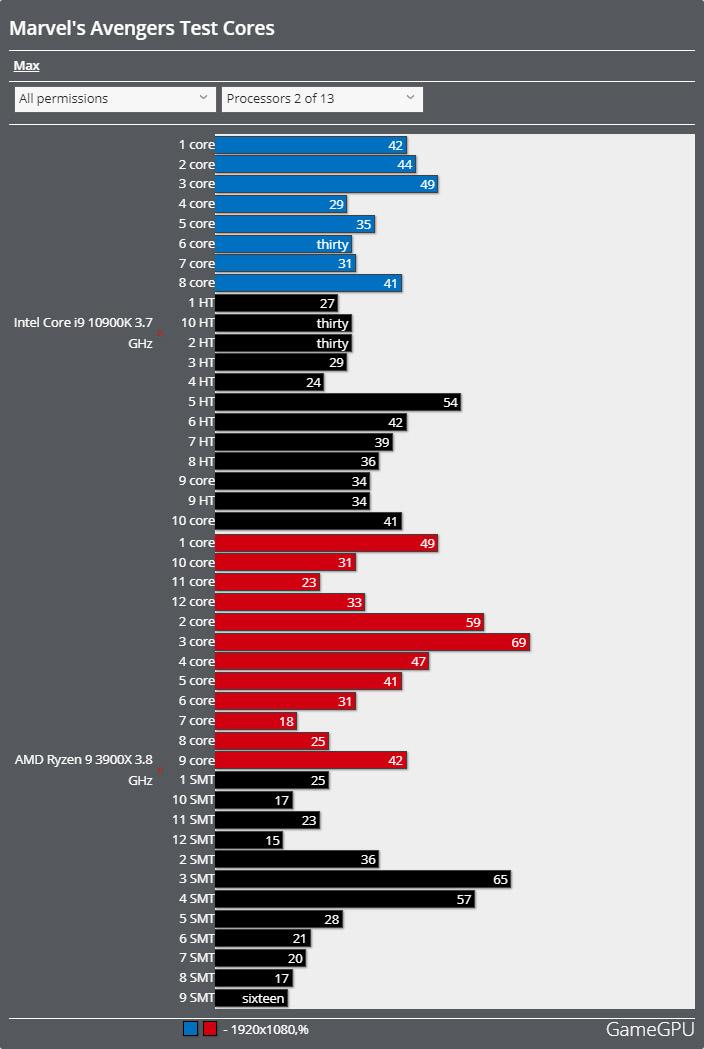 Marvel's Avengers (アベンジャーズ)ベンチマーク - CPU使用率