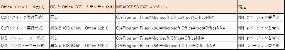 msaccess.exeの場所