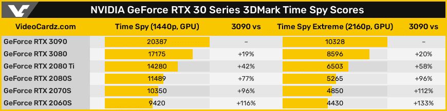 GeForce RTX 3090 - Time Spy