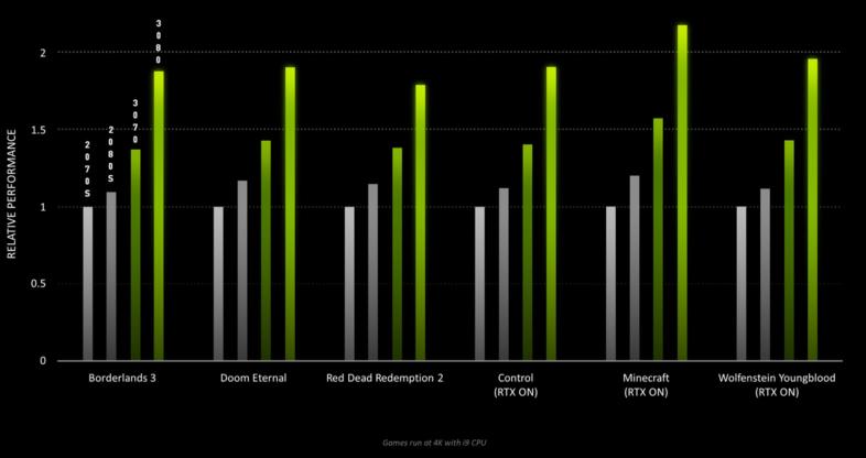 GeForce RTX 3000シリーズ - パフォーマンス