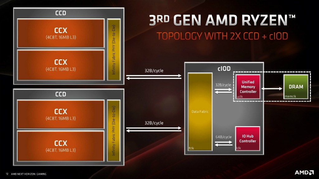 AMD Zen 2 Ryzen CPU構成