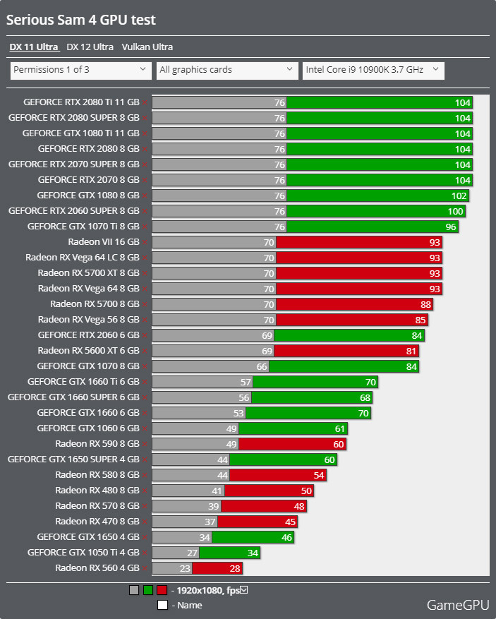 Serious Sam 4ベンチマーク - 1920x1080 DirectX 11