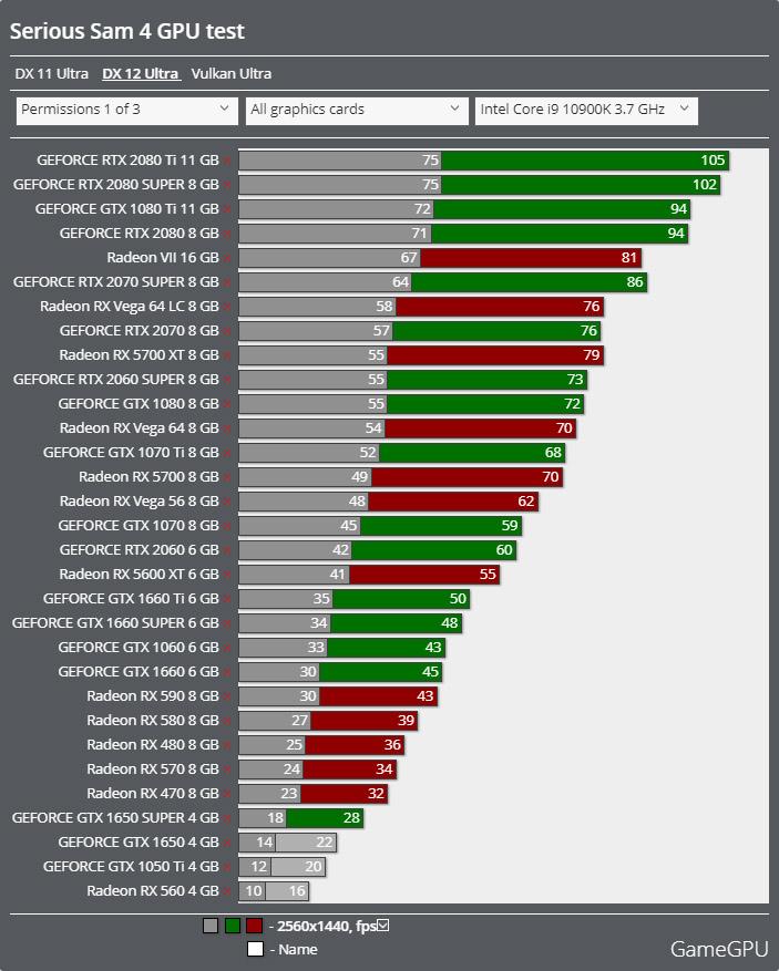 Serious Sam 4ベンチマーク - 2560x1440 DirectX 12