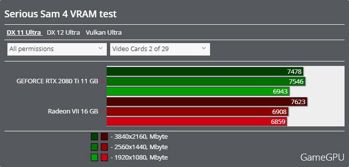 Serious Sam 4ベンチマーク - VRAM使用率 DirectX 11