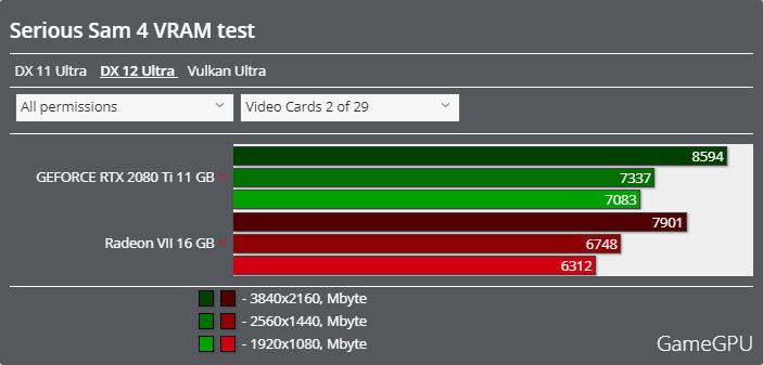 Serious Sam 4ベンチマーク - VRAM使用率 DirectX 12