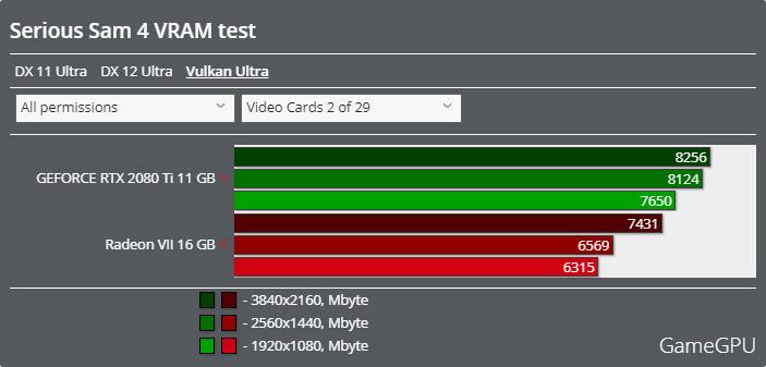 Serious Sam 4ベンチマーク - VRAM使用率 Vulkan