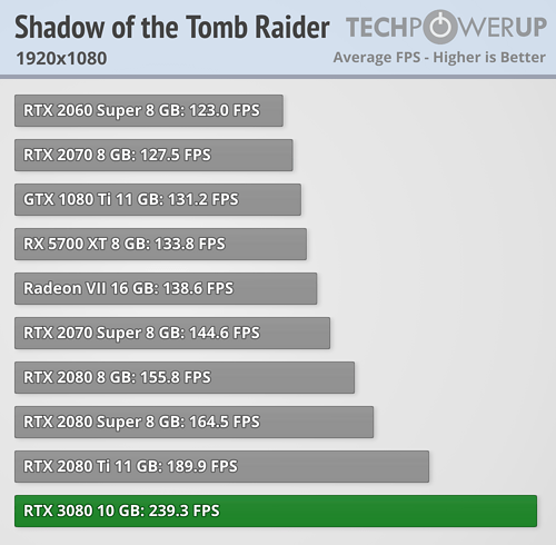 GeForce RTX 3080 - Shadow of the Tomb Raider