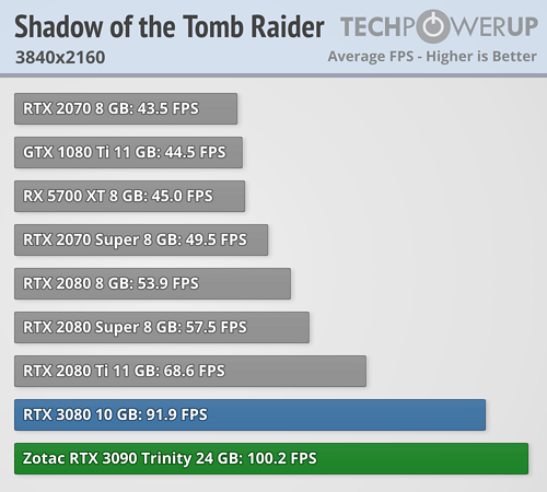 GeForce RTX 3090 - Shadow of the Tomb Raider