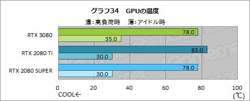 GeForce RTX 3080 - 温度
