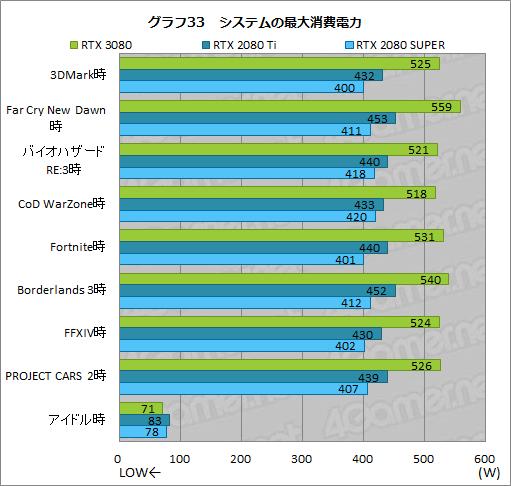 GeForce RTX 3080 - 消費電力