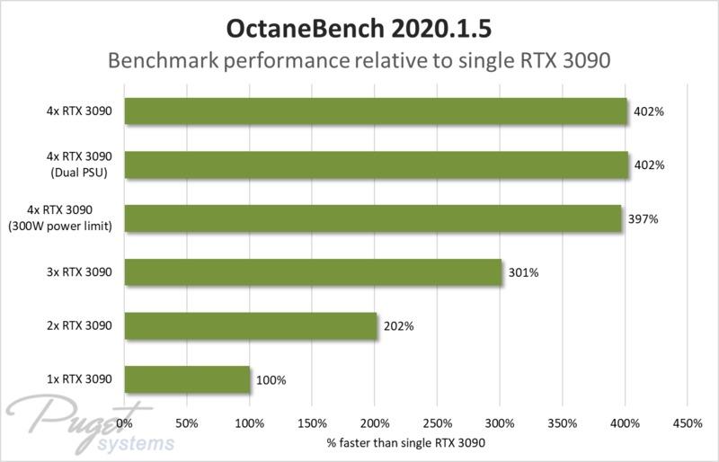 GeForce RTX 3090 x4 - OctaneBench