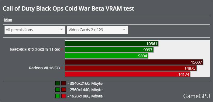 Call of Duty: Black Ops Cold Warベータ版ベンチマーク - VRAM使用率