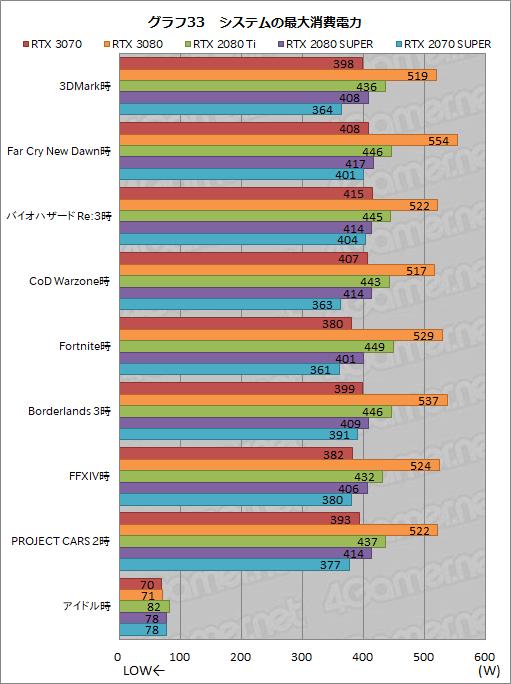 GeForce RTX 3070 - 消費電力