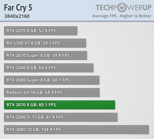 GeForce RTX 3070 - ファークライ5