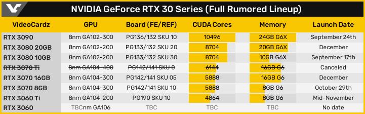 GrFoce RTX 3000シリーズ - 発売スケジュール