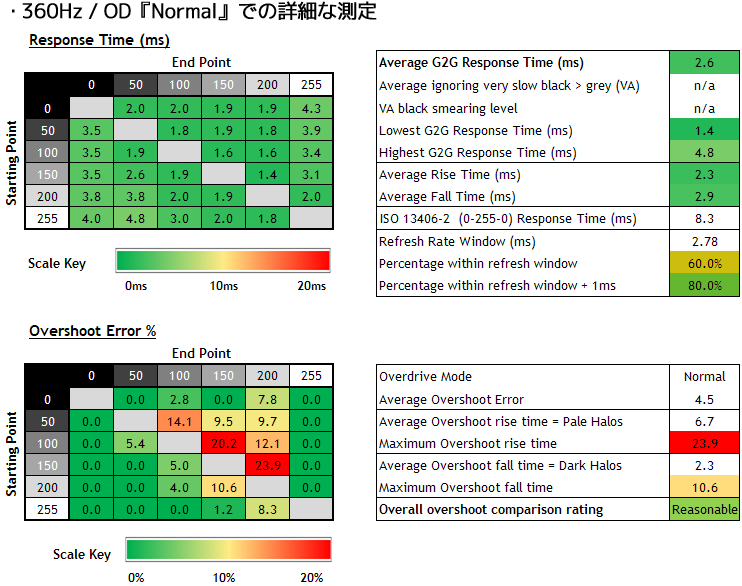 PG259QN - OD設定『Normal』での詳細な測定